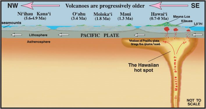 Hawaiian Hot Spot Diagram Plate Tectonics Hot Spot Plate Tectonic Theory