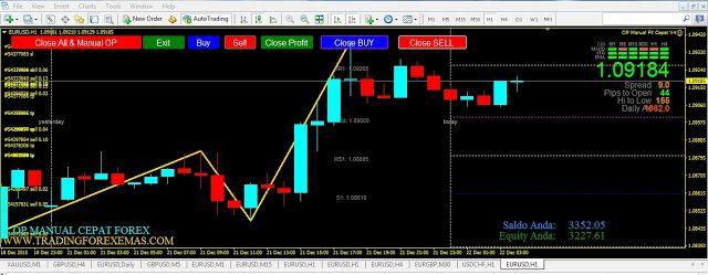 Strategi Scalping Sederhana Untuk Trading Forex