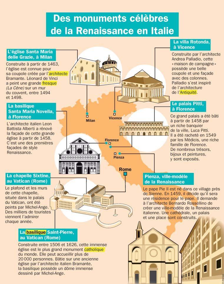 Des monuments célèbres de la Renaissance en Italie Culture