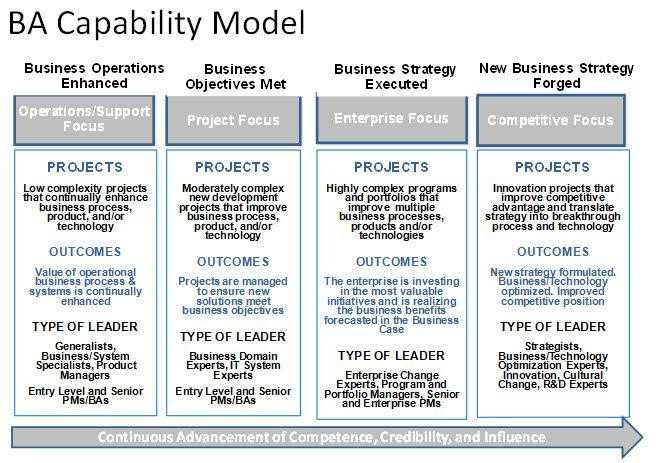Capability Model  Strategic Planning    Models And