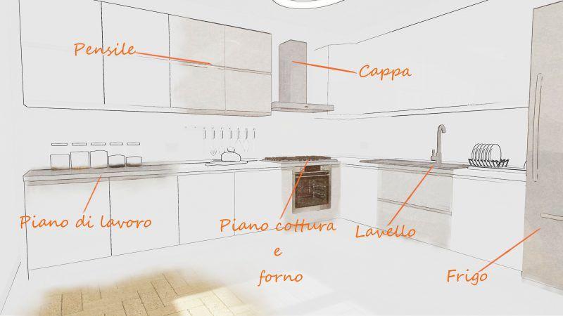 Progettazione zona giorno, cucina e living