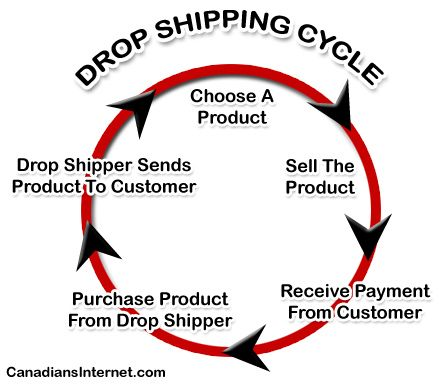 Drop Shipping And Wholesale For Canadian Online Sellers Dropshipping Drop Shipping Business Selling Online
