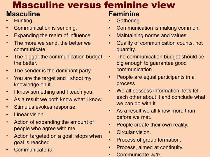Define masculinity and femininity?