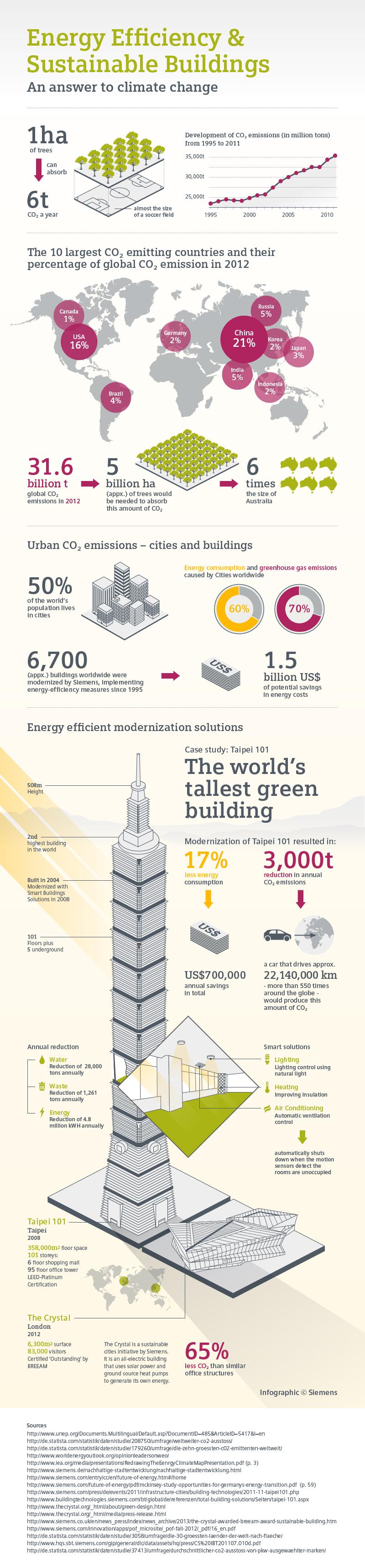 Infographics - Building Technologies - Siemens | work | Pinterest ...