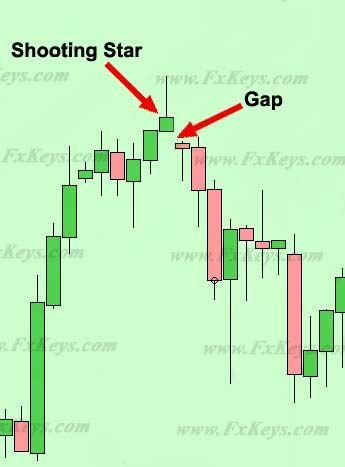 Option strategies for big down gaps