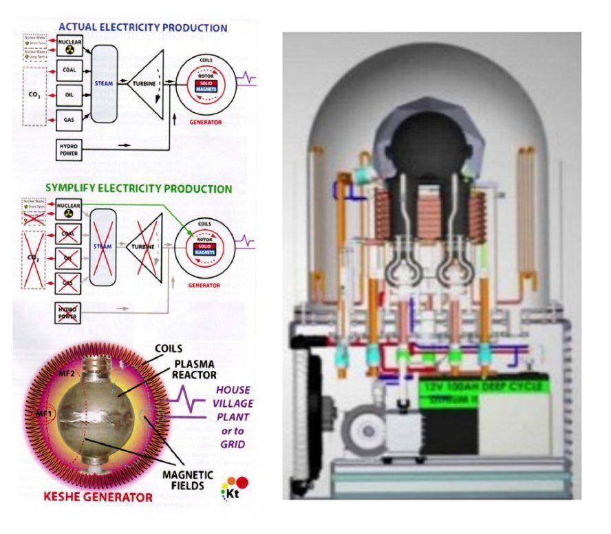 Generator keshe plasma How to