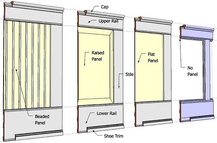Wainscoting Kits Flat Beaded Raised Amp Wall Paneled