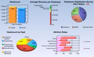 Building And Using An Hr Dashboard  Human Resource Management