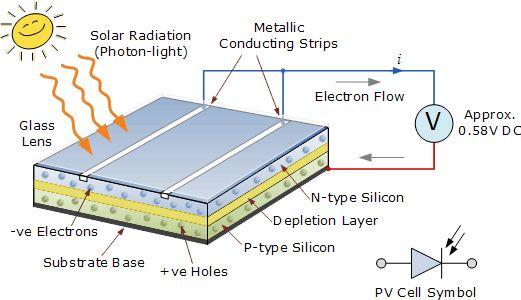 Photovoltaic Solar Panels Solar Cell Construction For Photovoltaic Systems Solar Solar Technology Solar Energy