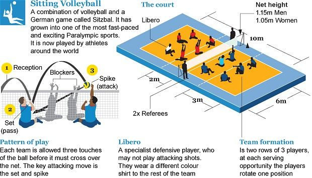 Sitting Volleyball Court Dimensions Google Search Paralympics Volleyball Volleyball Court Dimensions