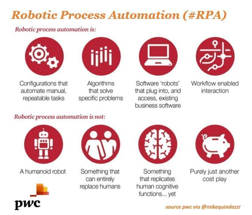 What is #RPA, and what it's not >>> #PwC via @MikeQuindazzi