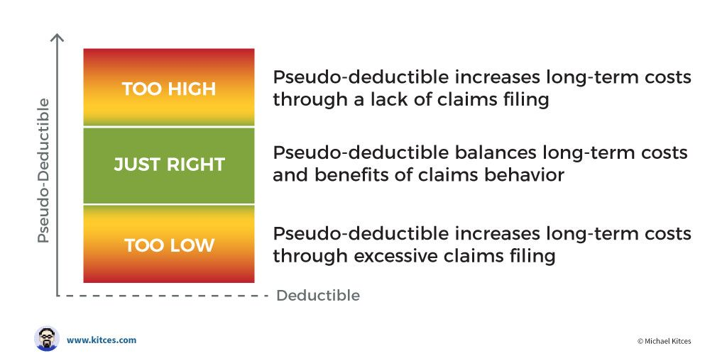 How Pseudo Deductible Thresholds Impact Insurance Deductibles