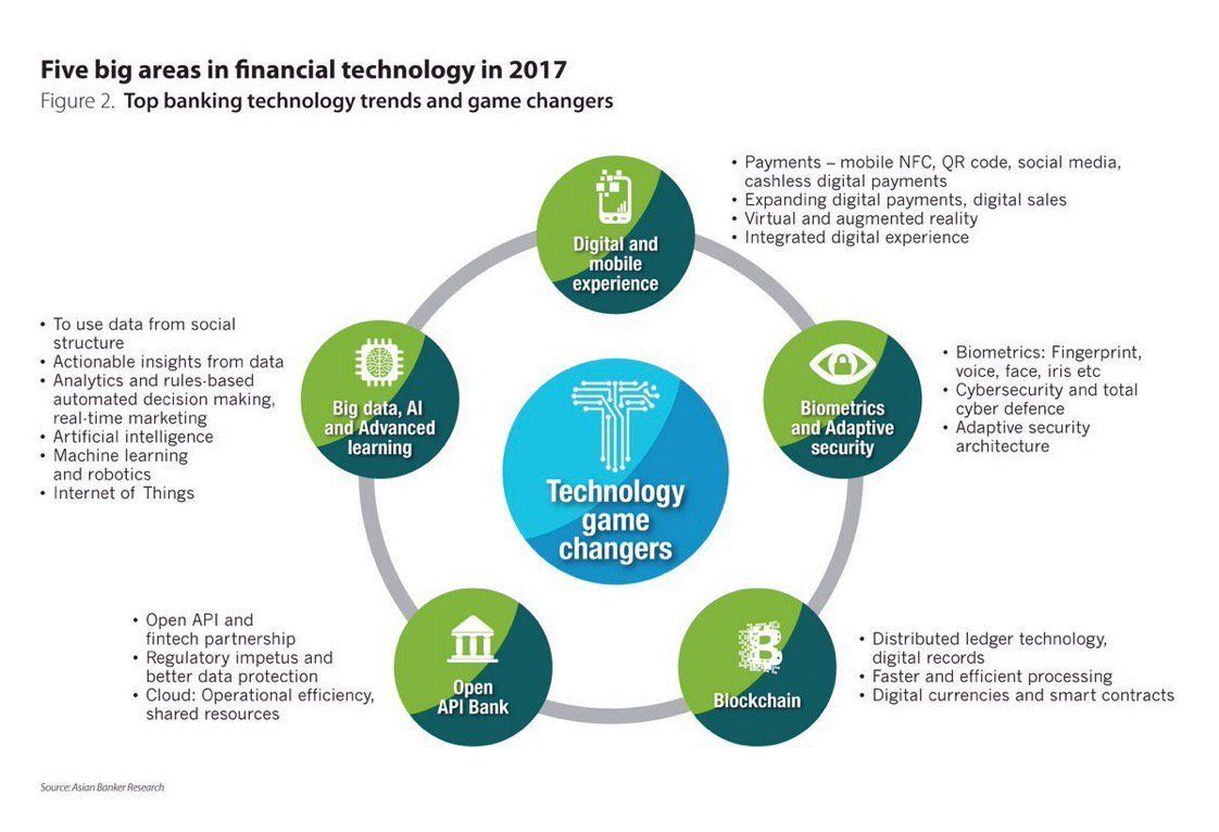 [ Fintech ] 5 Big Areas in Financial Technology AI