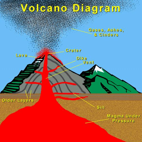 Diagram Of An Eruption Once There Is Too Much Pressure It Must Be
