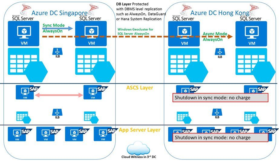 Protecting SAP Solutions with Microsoft Azure Site