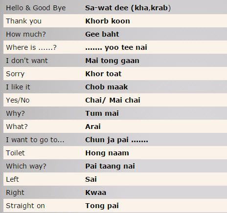 Pin by fatimah syuhada isharaf on speaking thai pinterest visit m4hsunfo
