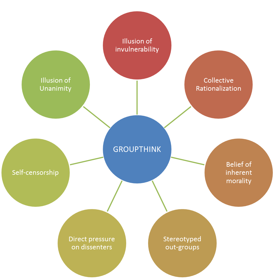Image result for Symptoms Of Groupthink: