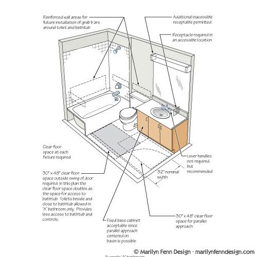 Ada Bathroom Sinks   ADA Illustrations  Bathroom layout acceptable under  Fair Housing ActAda Bathroom Sinks   If you use the dimensions the way it is shown  . Ada Compliant Bathrooms Layout. Home Design Ideas