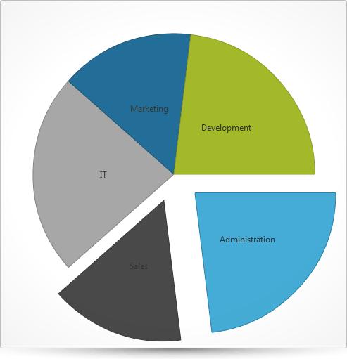 JQuery Pie Chart: Create striking, versatile Pie Charts that let you