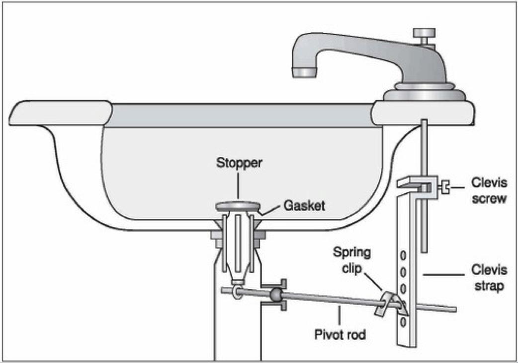 ideas bathroom sink drain stopper types