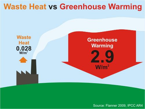Waste Heat Vs Greenhouse Warming Global Warming Environmental Issues Greenhouse