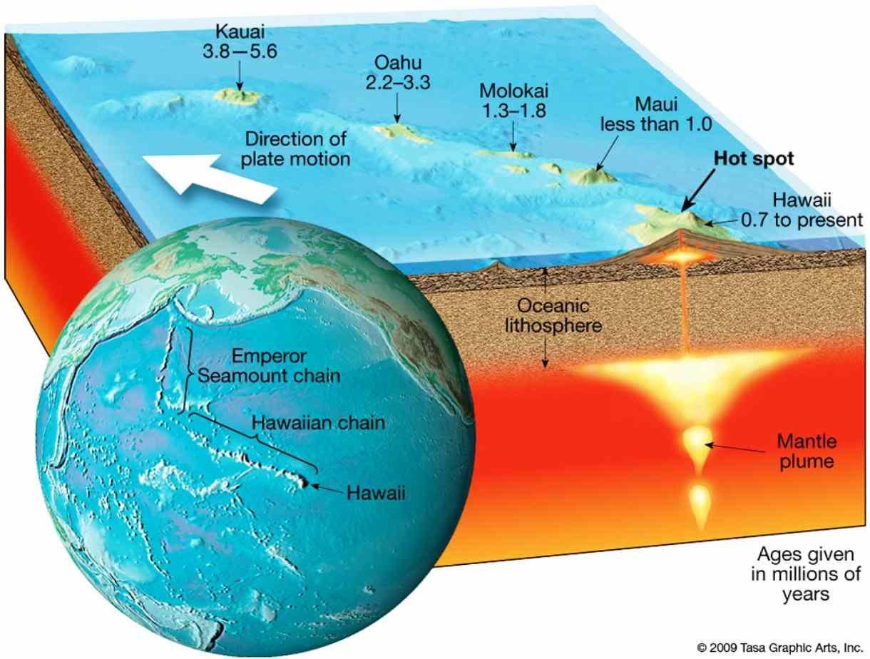 Hawaiian Hotspot Activity Geology Hot Spot Biology Lessons