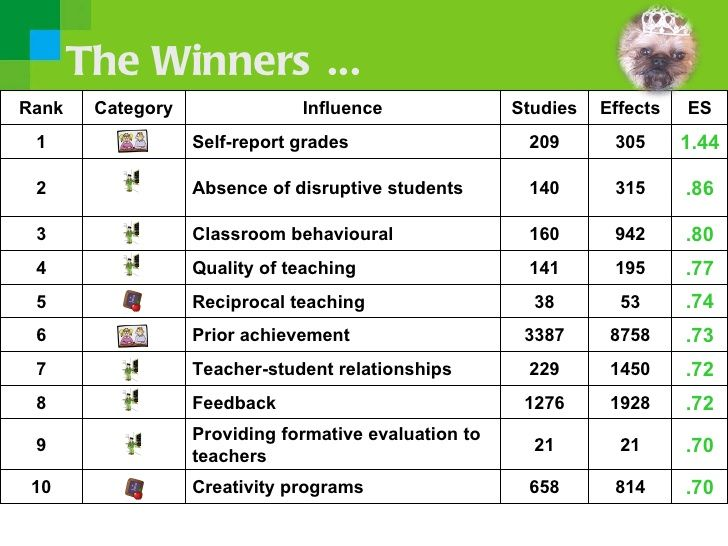 The Winners ...Rank    Category               Influence               Studies   Effects   ES 1                 Self-report...