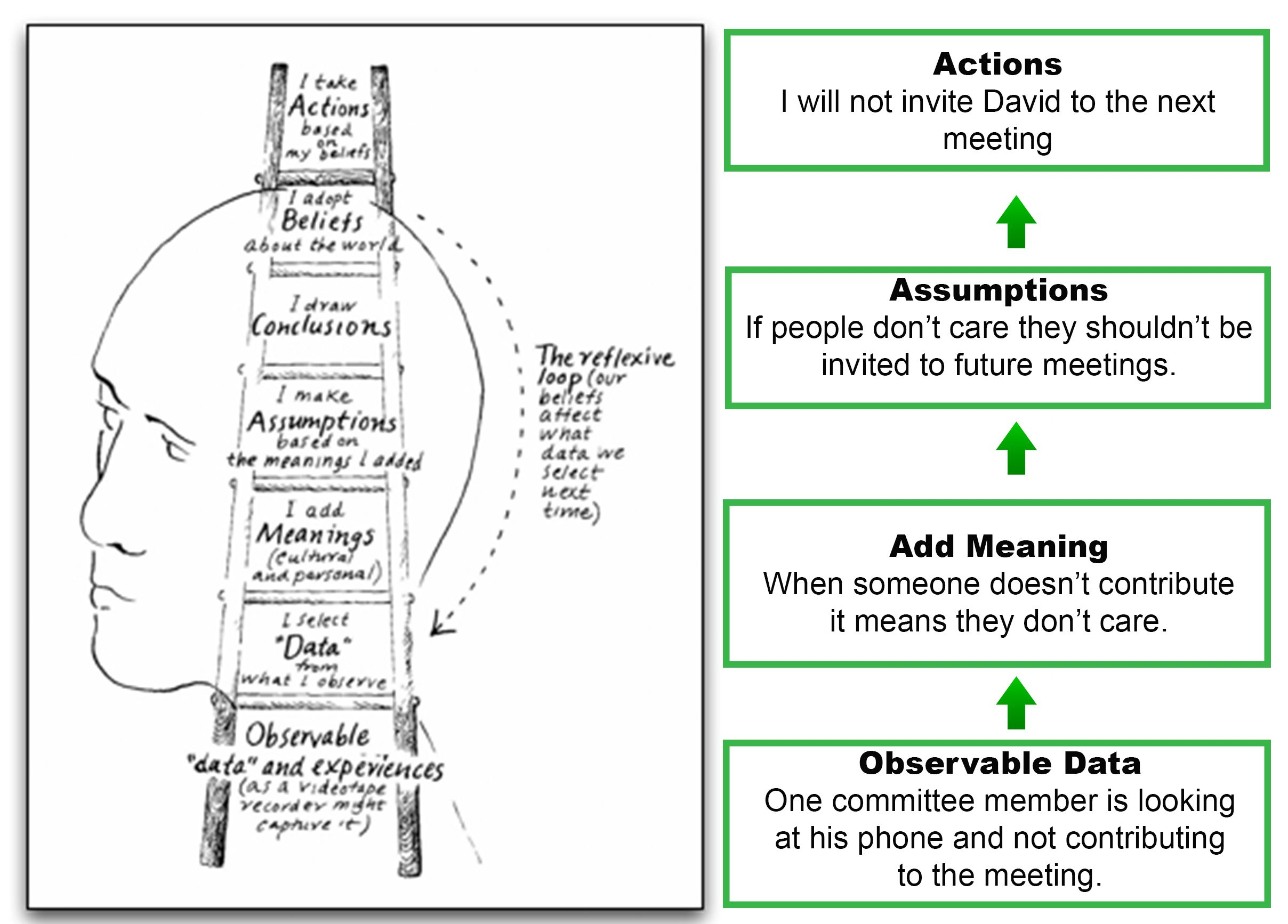 Ladder Of Inference Peter Senge Google Search Strength