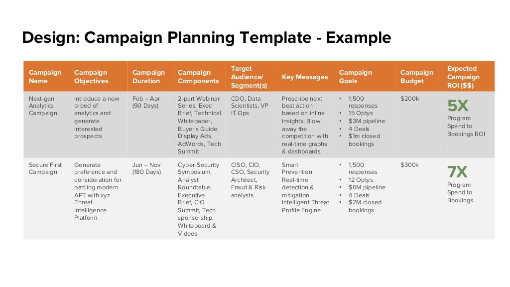 Design Campaign Planning Template Example Campaign Name Campaign