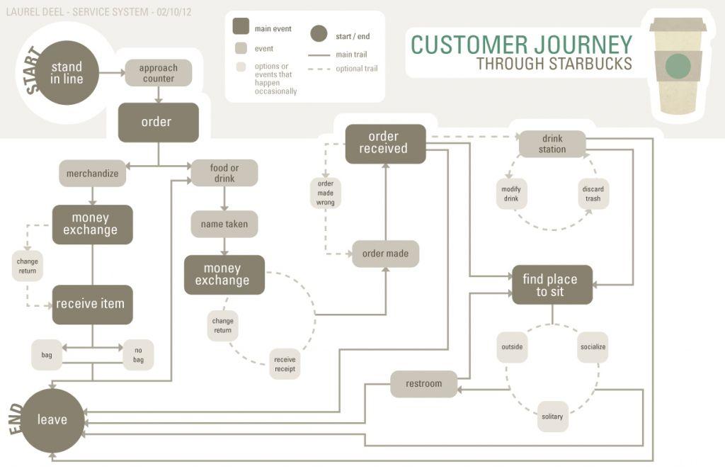 starbucks communication process