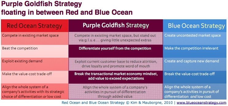The difference between purple goldfish strategy and blue