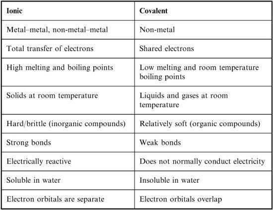 College Biochemistry Major: Ionic Bond Vs Covalent Bond