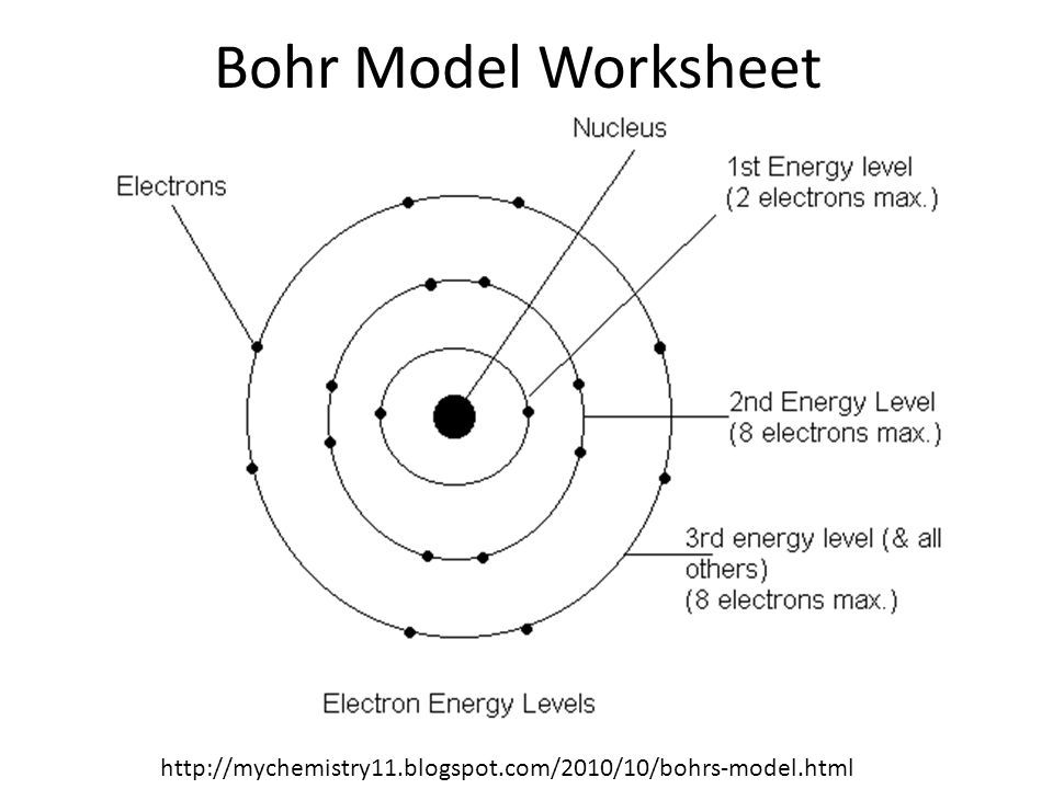 Functional Atomic Structure Worksheet Answer Key With Images