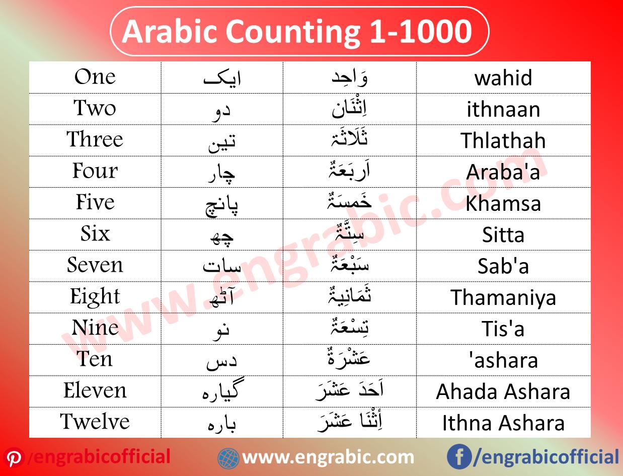 Arabic Numbers Table Arabic Lessons Learning Arabic Learn Arabic Language