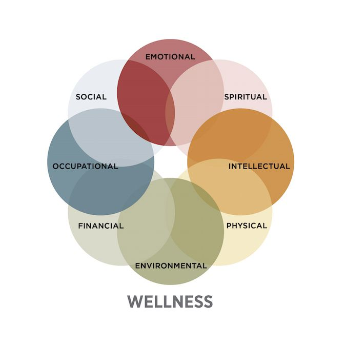The Eight Dimensions Of Wellness Are Emotional
