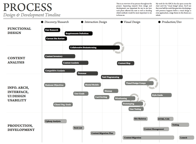 Design process outline for ongoing project. The chart