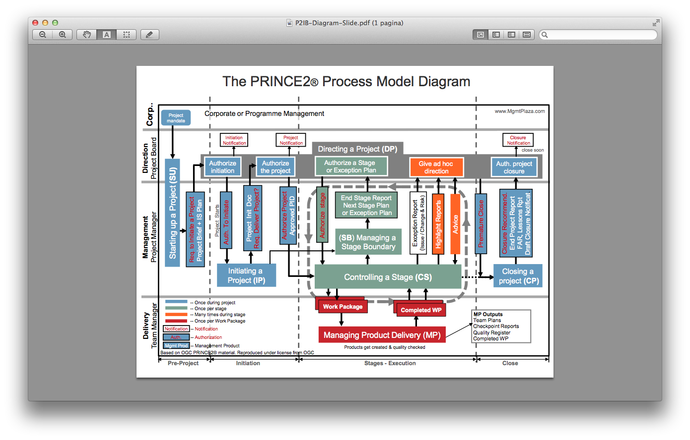 small resolution of the prince2 process model diagram freank 2 png 1 390 888 pixels change management