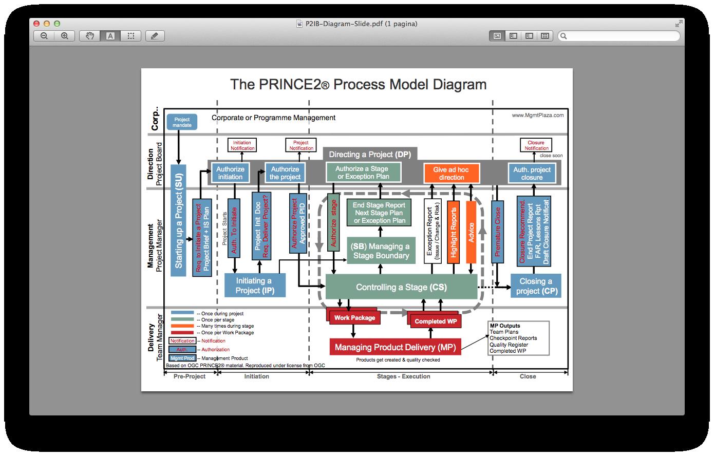 medium resolution of the prince2 process model diagram freank 2 png 1 390 888 pixels change management