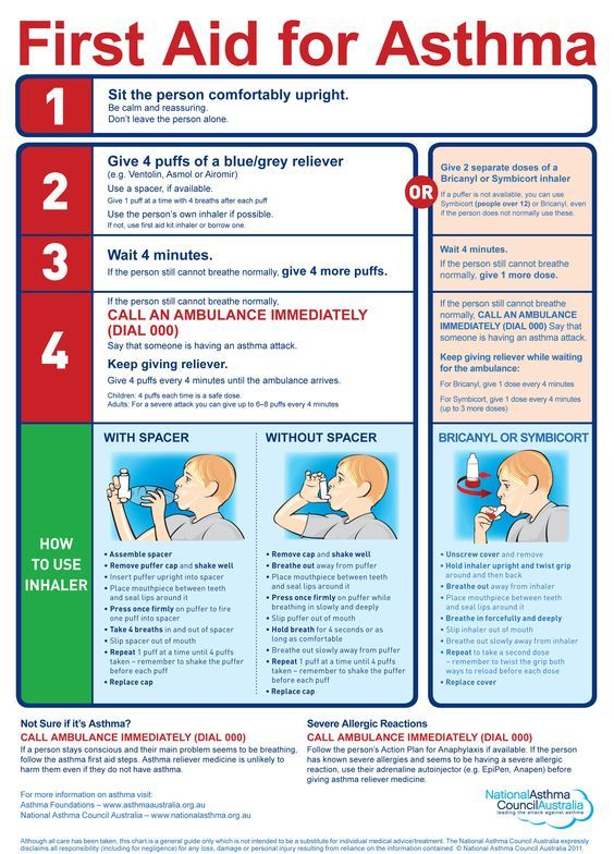 Asthma First Aid During An Attack National Asthma Council