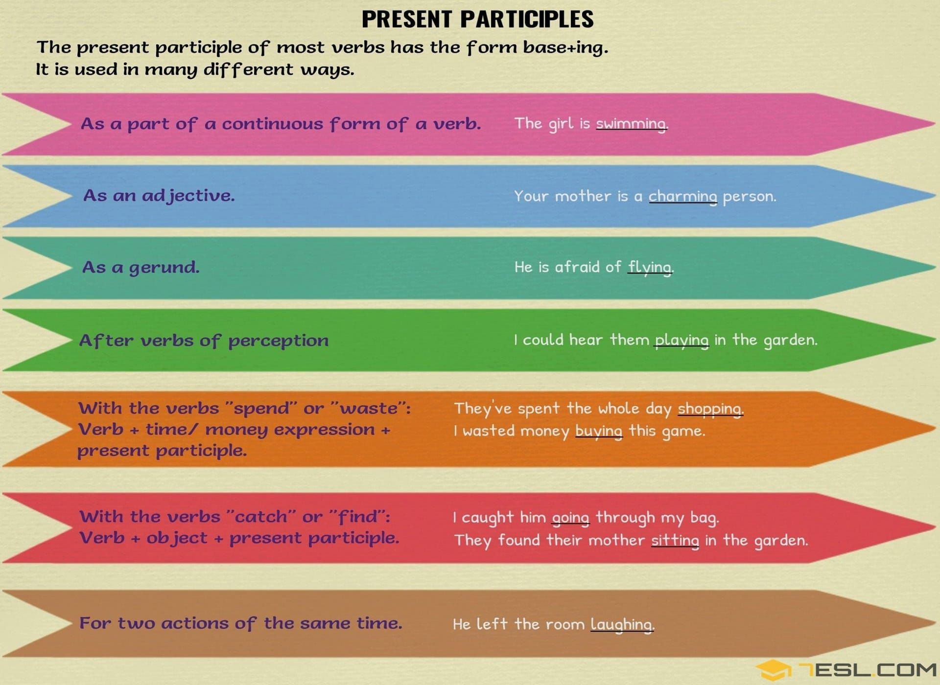 Participles What Is A Participle Present Amp Past