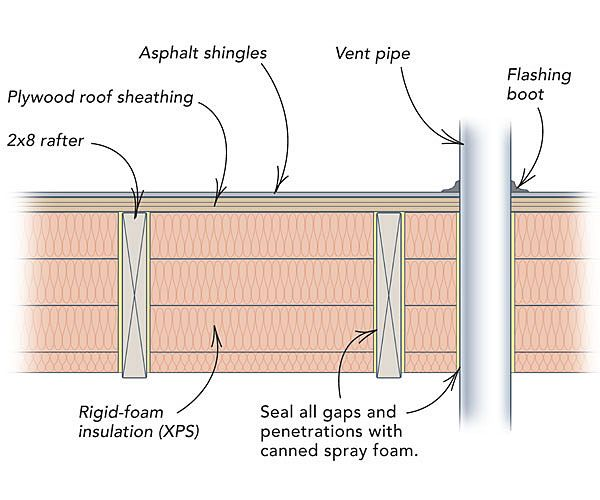How To Retrofit A Roof With Insulation Insulating A Shed Roofing Roofing Diy