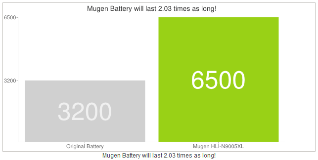 Samsung Galaxy Note 3 | Arriva da Mugen Power la batteria da ben 6.500 mAh - http://www.keyforweb.it/samsung-galaxy-note-3-arriva-da-mugen-power-la-batteria-da-ben-6-500-mah/
