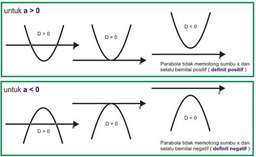 Persamaan Kuadrat Pengertian Macam Sifat Rumus Contoh Soal Matematika Persamaan Tanda