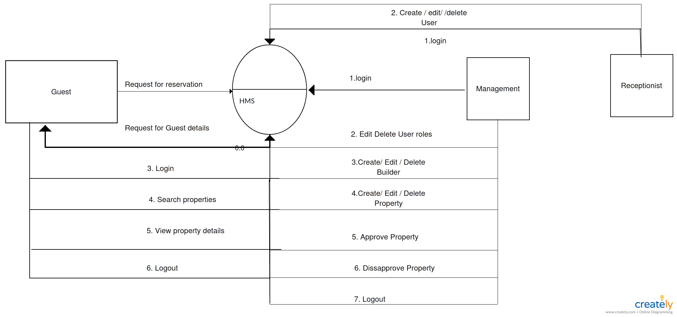 data flow diagram dfd gs of hotel management system click on the image to use this as a template and modify the flow as per your requirement  [ 2170 x 1018 Pixel ]