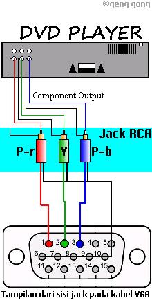 VGA Pinout Diagram | Electronic | Diy electronics