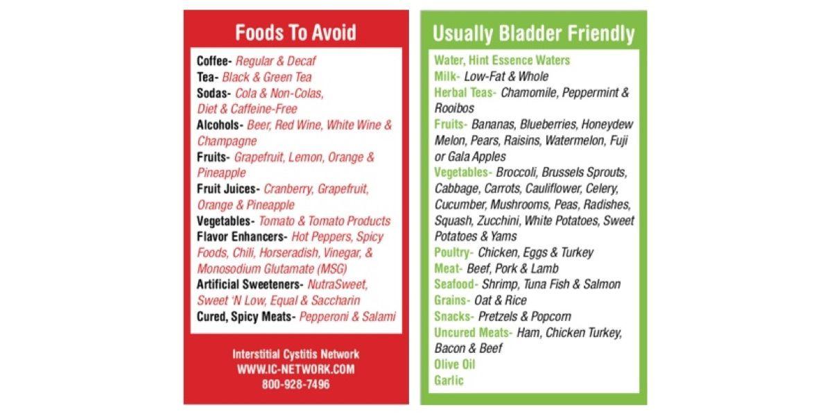 ic interstitial cystitis diet