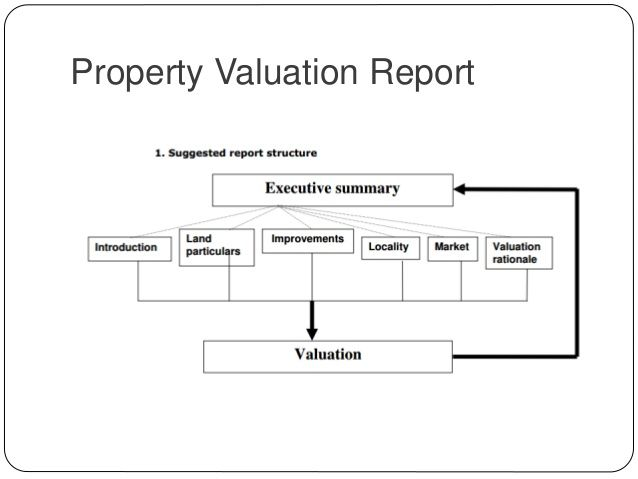 Property Valuation Report Advantages Of Home Ownership Best Real