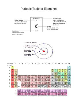 Periodic table of elements worksheets atoms atomic weight protons periodic table of elements worksheets atoms atomic weight protonsneutron urtaz Gallery
