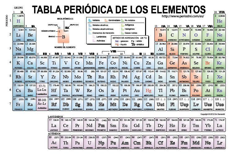 Tabla periódica grupos y períodos - Edicion Impresa - ABC Color - best of tabla periodica de los elementos quimicos en excel