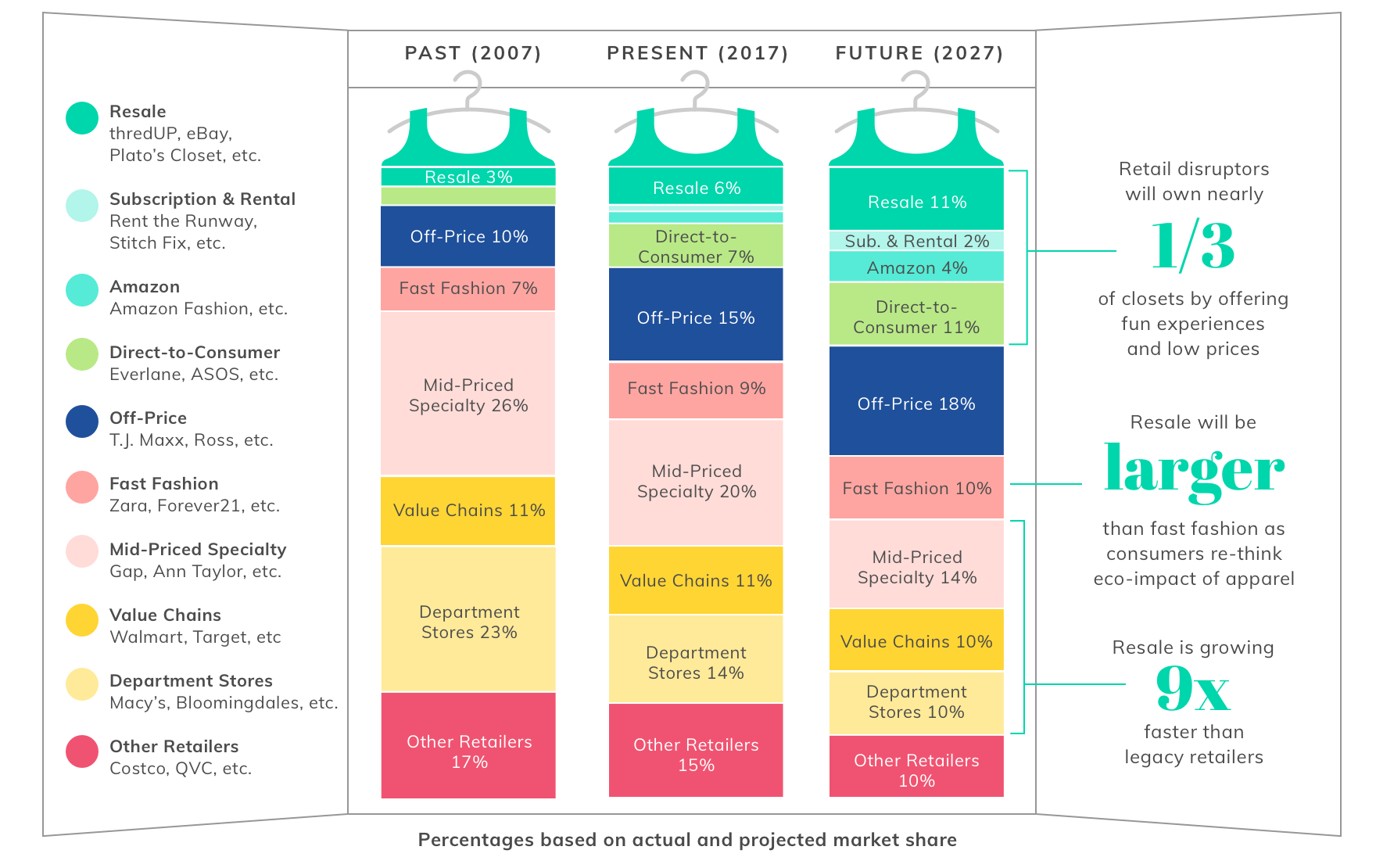 The Closet of the Future Infographic Consumer clothing